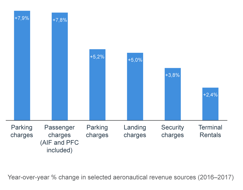 Year-over-year % change in selected aeronautical revenue sources