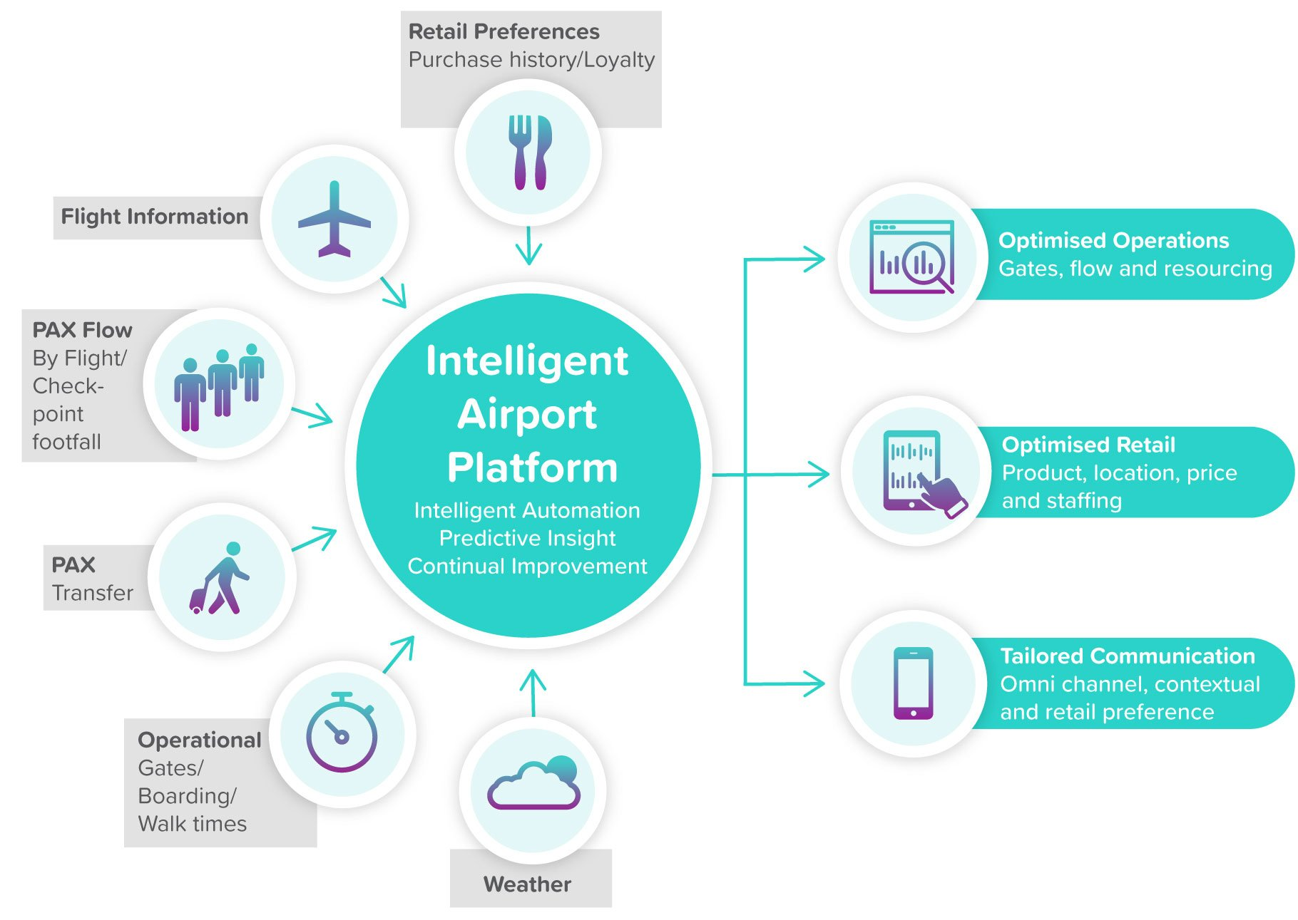 intelligent airport platform veovo software