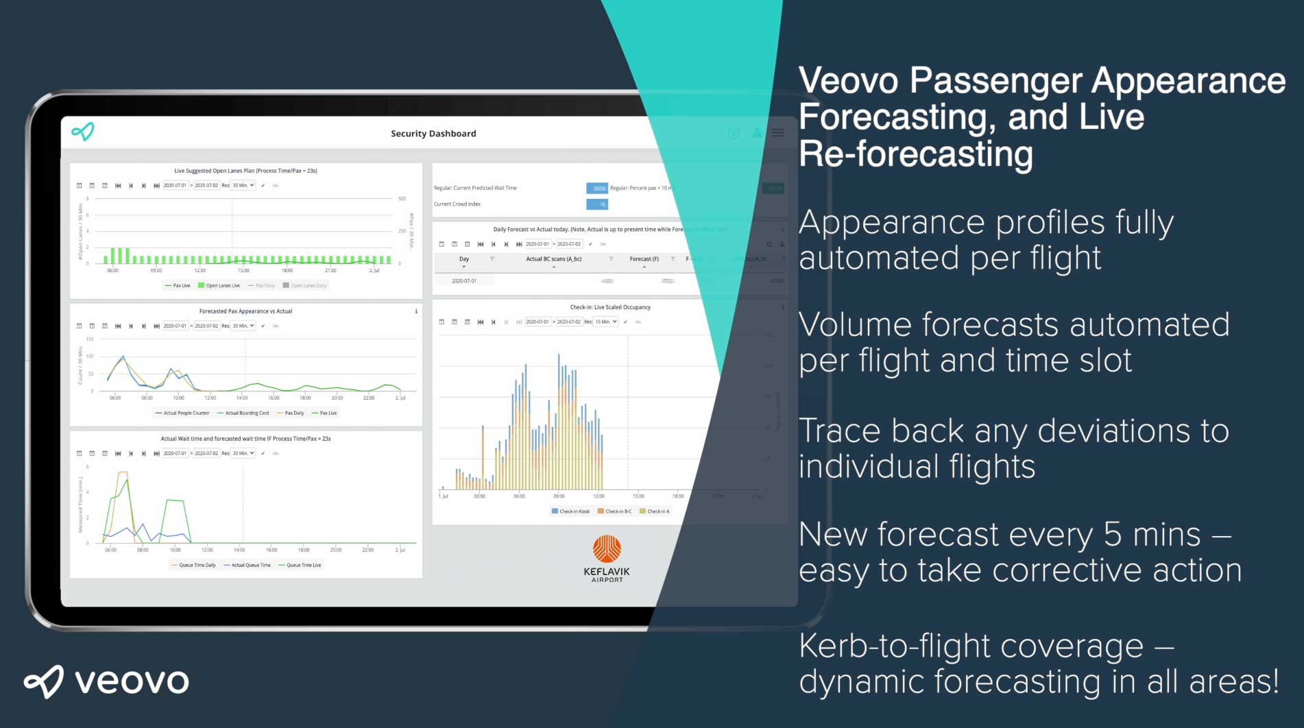 Dynamic forecasting keflavik airport veovo dashboard bullets